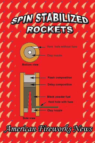 H3 - Spin Stabilized Rockets Handbook